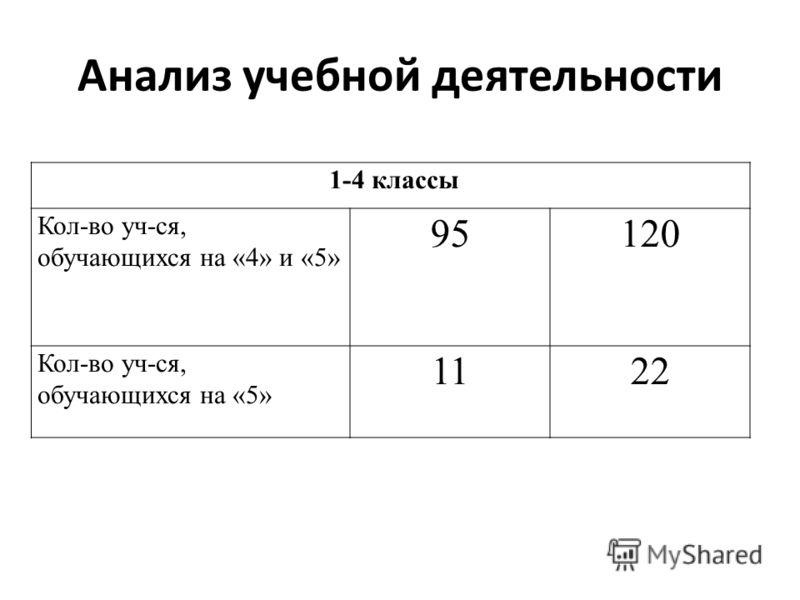 Анализ учебной деятельности 1-4 классы Кол-во уч-ся, обучающихся на «4» и «5» 95120 Кол-во уч-ся, обучающихся на «5» 1122