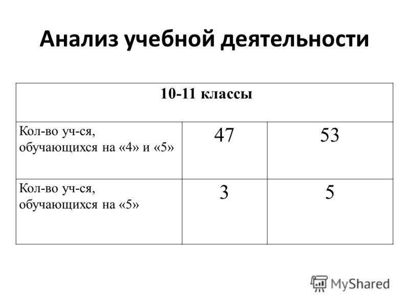 Анализ учебной деятельности 10-11 классы Кол-во уч-ся, обучающихся на «4» и «5» 4753 Кол-во уч-ся, обучающихся на «5» 35