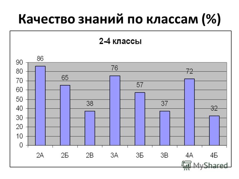 Качество знаний по классам (%)