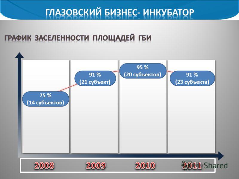 75 % (14 субъектов) 91 % (21 субъект) 95 % (20 субъектов) 91 % (23 субъекта)