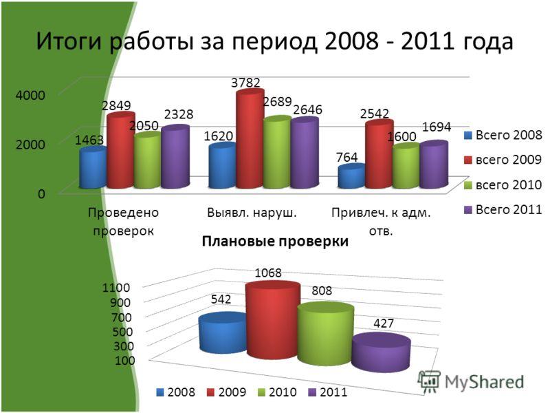 Итоги работы за период 2008 - 2011 года