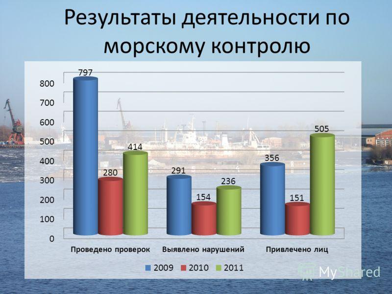 Результаты деятельности по морскому контролю