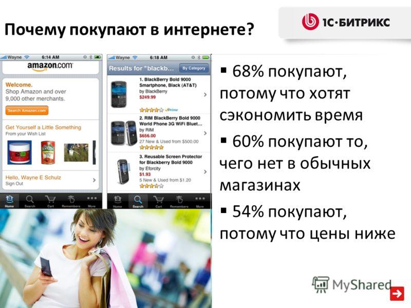 Почему покупают в интернете? 68% покупают, потому что хотят сэкономить время 60% покупают то, чего нет в обычных магазинах 54% покупают, потому что цены ниже