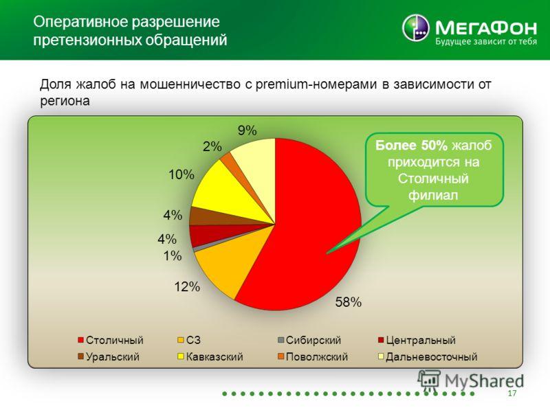 Оперативное разрешение претензионных обращений 17 Доля жалоб на мошенничество с premium-номерами в зависимости от региона Более 50% жалоб приходится на Столичный филиал