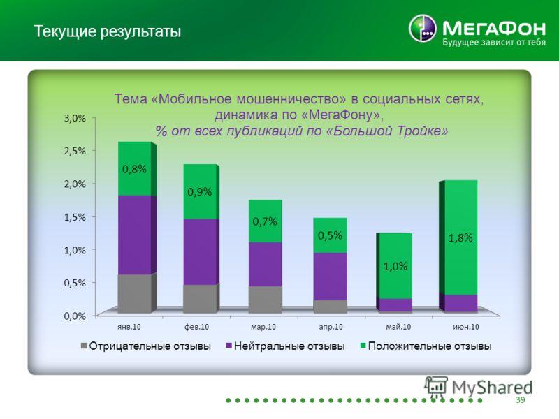 Текущие результаты В апреле снижение по сравнению с январем почти на 40 % 39