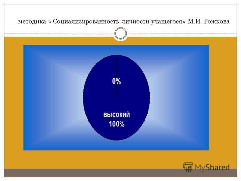 методика « Социализированность личности учащегося» М.И. Рожкова