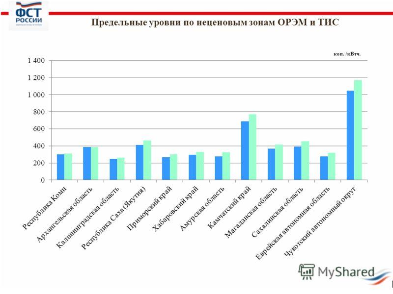 Предельные уровни по неценовым зонам ОРЭМ и ТИС коп. /кВтч.