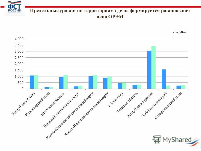 Предельные уровни по территориям где не формируется равновесная цена ОРЭМ коп./кВтч