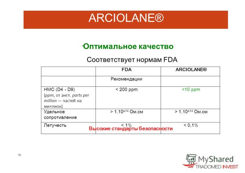 ARCIOLANE® * Оптимальное качество Соответствует нормам FDA FDAARCIOLANE® Рекомендации НМС (D4 - D9) (ppm, от англ. parts per million частей на миллион) < 200 ppm 1.10 e14 Ом.см Летучесть< 1%< 0,1% Высокие стандарты безопасности 15