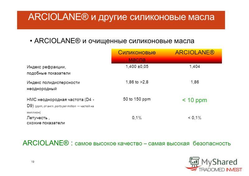 ARCIOLANE® и другие силиконовые масла ARCIOLANE® и очищенные силиконовые масла Силиконовые масла ARCIOLANE® Индекс рефракции, подобные показатели 1,400 ±0,051,404 Индекс полидисперсности неоднородный 1,86 to >2,81,86 НМС неоднородная частота (D4 - D9