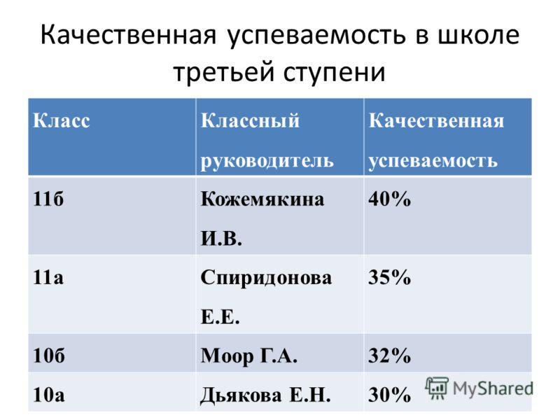 Качественная успеваемость в школе третьей ступени Класс Классный руководитель Качественная успеваемость 11б Кожемякина И.В. 40% 11а Спиридонова Е.Е. 35% 10бМоор Г.А.32% 10аДьякова Е.Н.30%