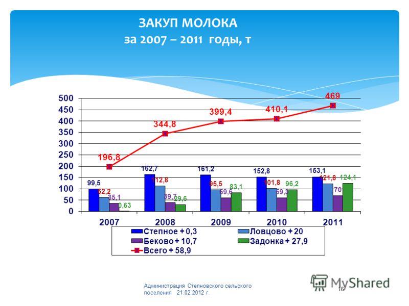 ЗАКУП МОЛОКА за 2007 – 2011 годы, т Администрация Степновского сельского поселения 21.02.2012 г. 16