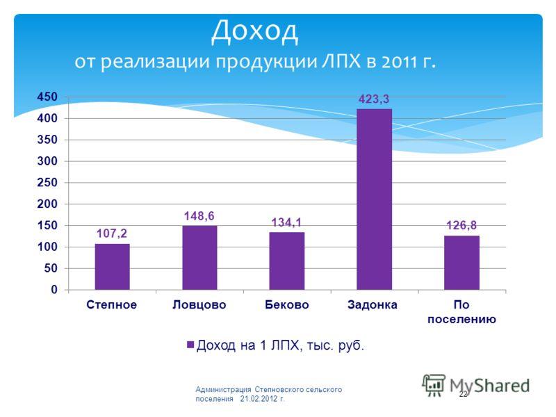 Доход от реализации продукции ЛПХ в 2011 г. Администрация Степновского сельского поселения 21.02.2012 г. 22
