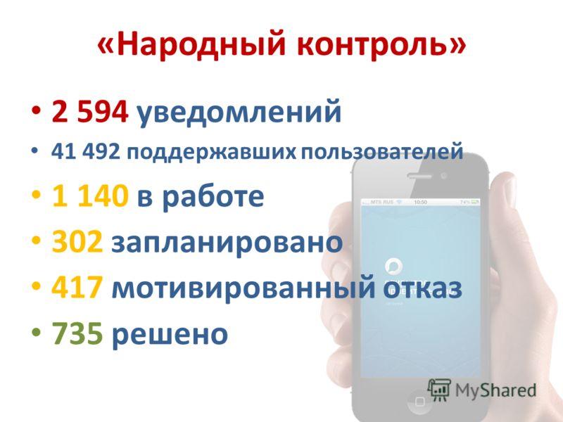 «Народный контроль» 2 594 уведомлений 41 492 поддержавших пользователей 1 140 в работе 302 запланировано 417 мотивированный отказ 735 решено