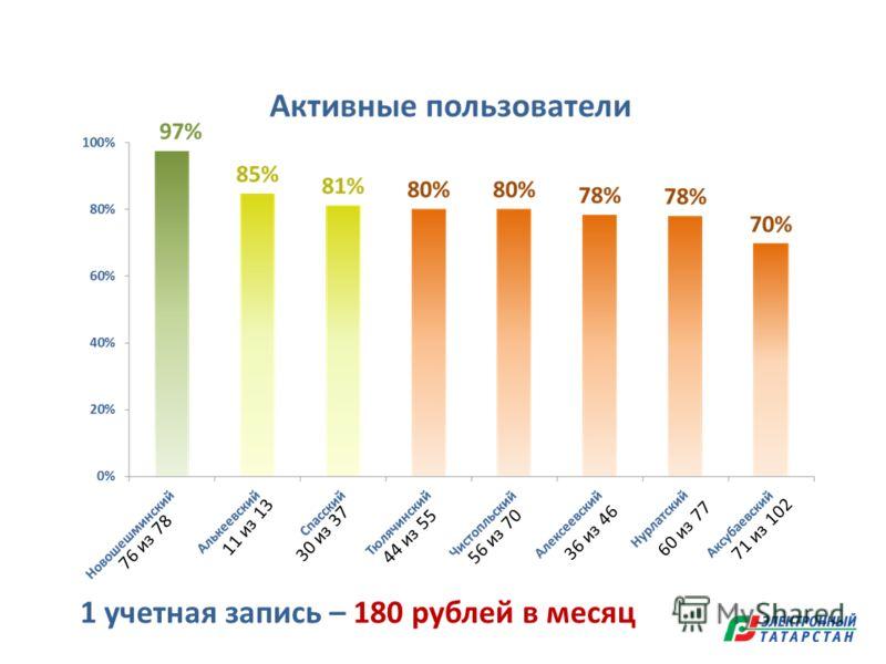 76 из 78 11 из 13 44 из 55 30 из 37 56 из 70 1 учетная запись – 180 рублей в месяц 36 из 46 60 из 77 71 из 102