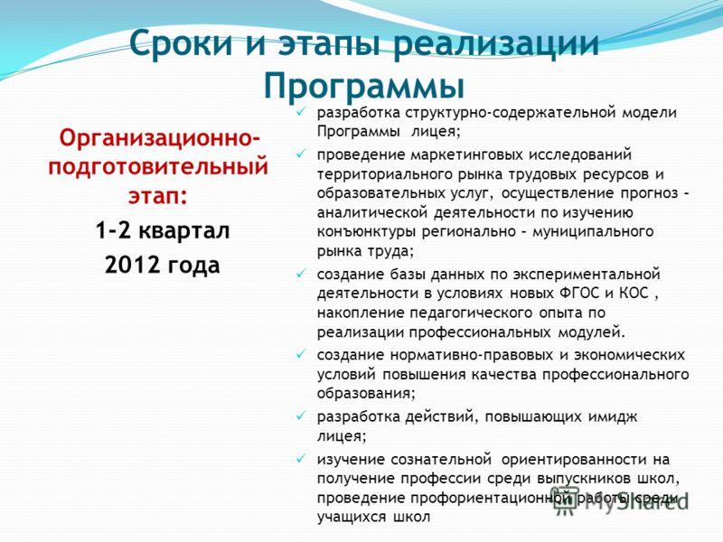 Сроки и этапы реализации Программы Организационно- подготовительный этап: 1-2 квартал 2012 года разработка структурно-содержательной модели Программы лицея; проведение маркетинговых исследований территориального рынка трудовых ресурсов и образователь