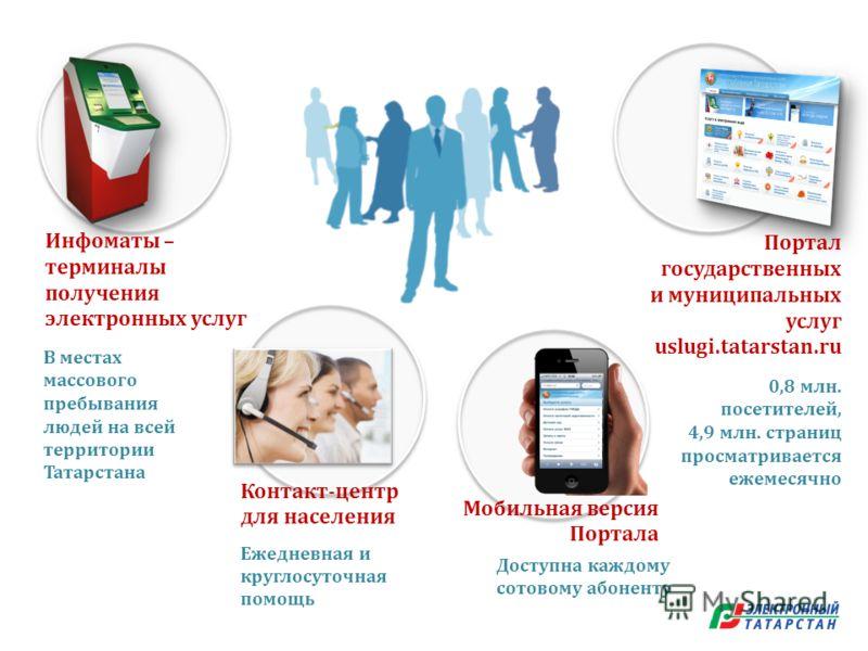 Инфоматы – терминалы получения электронных услуг Портал государственных и муниципальных услуг uslugi.tatarstan.ru В местах массового пребывания людей на всей территории Татарстана 0,8 млн. посетителей, 4,9 млн. страниц просматривается ежемесячно Дост