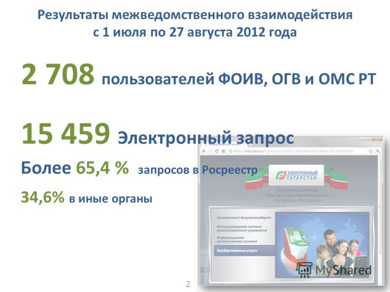 Результаты межведомственного взаимодействия c 1 июля по 27 августа 2012 года 15 459 Электронный запрос Более 65,4 % запросов в Росреестр 34,6% в иные органы 2 708 пользователей ФОИВ, ОГВ и ОМС РТ 22