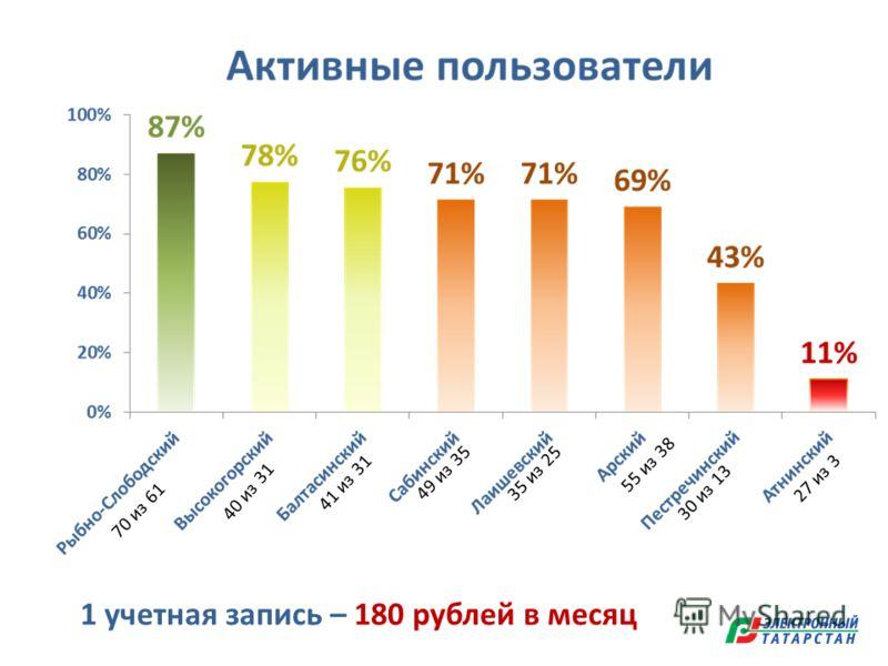 70 из 61 40 из 31 49 из 35 41 из 31 35 из 25 1 учетная запись – 180 рублей в месяц 55 из 38 30 из 13 27 из 3