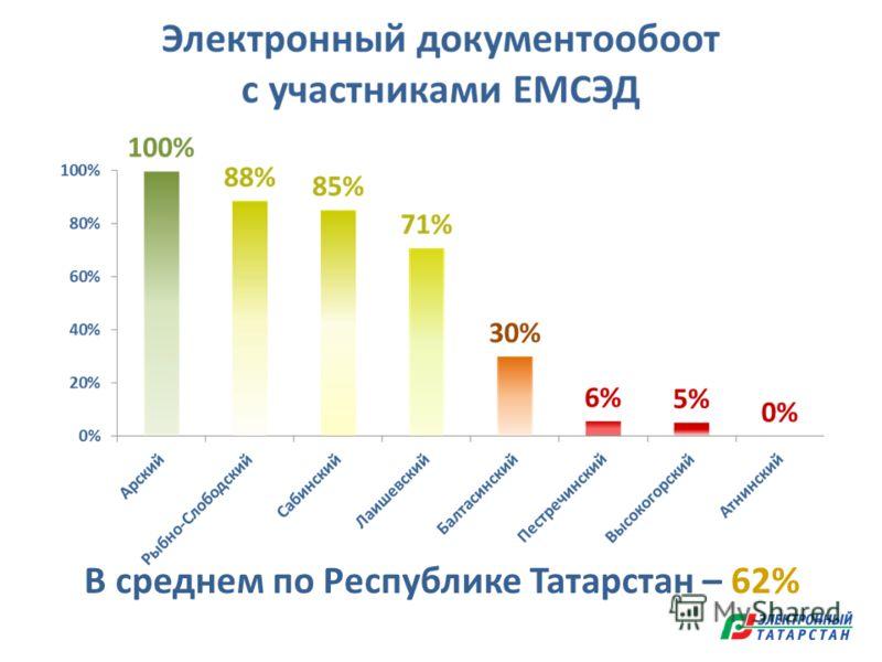 В среднем по Республике Татарстан – 62%