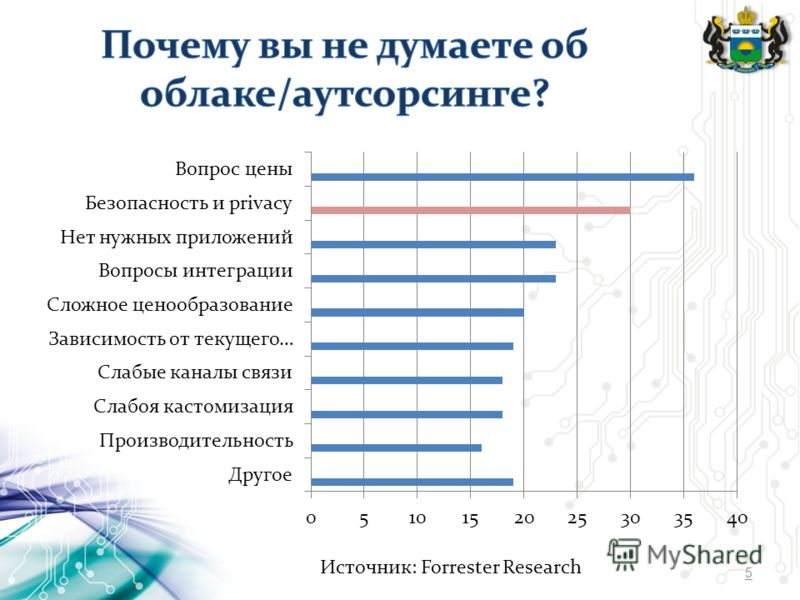5 Источник: Forrester Research