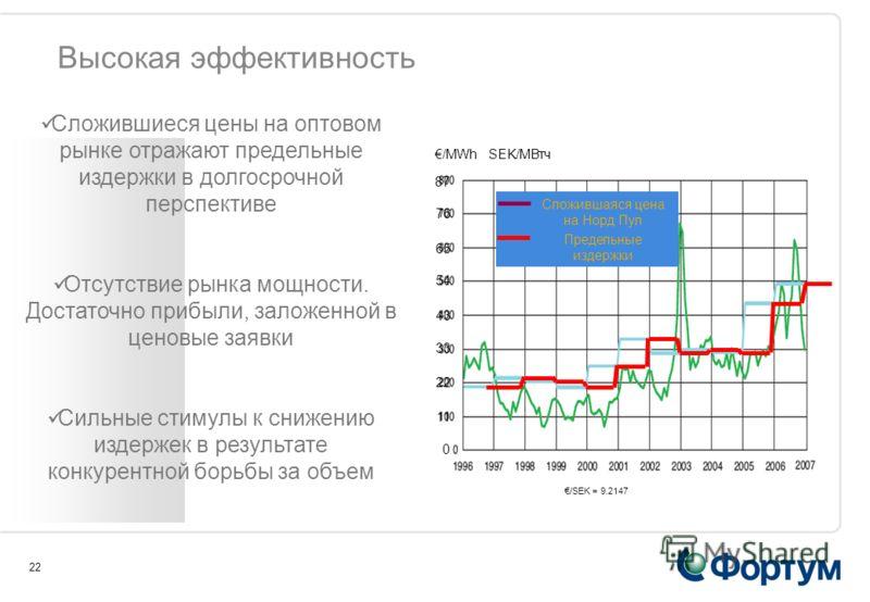 22 Высокая эффективность Сложившаяся цена на Норд Пул Предельные издержки SEK/MВтч /MWh 0 11 22 33 43 54 65 76 87 /SEK = 9.2147 Сложившиеся цены на оптовом рынке отражают предельные издержки в долгосрочной перспективе Отсутствие рынка мощности. Доста