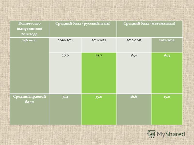 Количество выпускников 2012 года Средний балл (русский язык)Средний балл (математика) 146 чел.2010-20112011-20122010-20112011-2012 28,035,716,016,3 Средний краевой балл 31,135,016,615,0