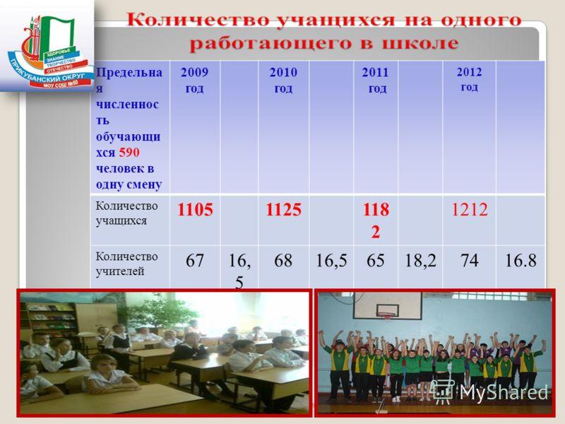 Предельна я численнос ть обучающи хся 590 человек в одну смену 2009 год 2010 год 2011 год 2012 год Количество учащихся 11051125118 2 1212 Количество учителей 6716, 5 6816,56518,27416.8