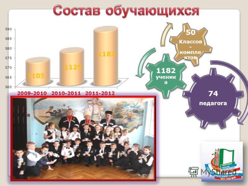 74 педагога 1182 ученик а 50 Классов - компле ктов