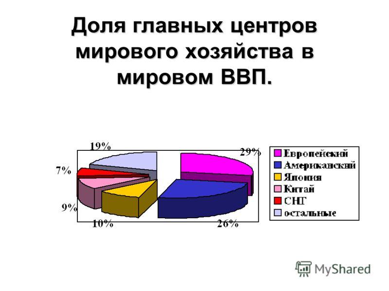 Доля главных центров мирового хозяйства в мировом ВВП.