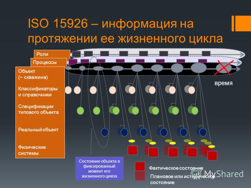 ISO 15926 – информация на протяжении ее жизненного цикла