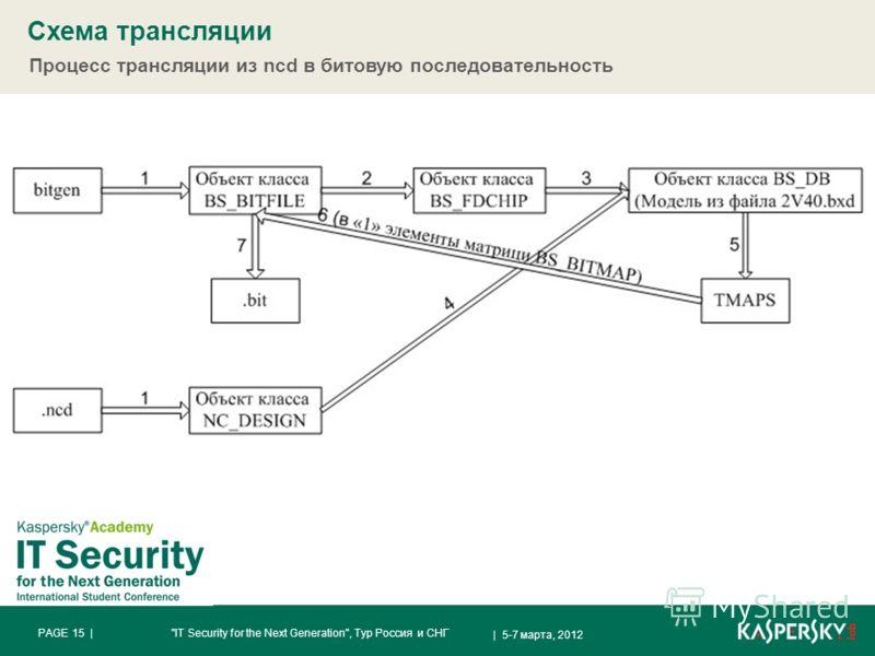 Схема трансляции | 5-7 марта, 2012 PAGE 15 |IT Security for the Next Generation, Тур Россия и СНГ Процесс трансляции из ncd в битовую последовательность