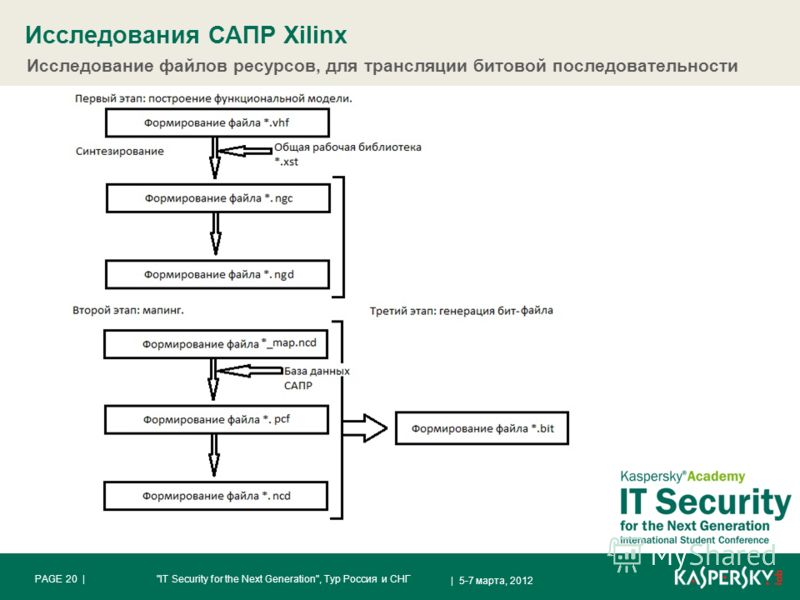 Исследования САПР Xilinx | 5-7 марта, 2012 PAGE 20 |IT Security for the Next Generation, Тур Россия и СНГ Исследование файлов ресурсов, для трансляции битовой последовательности