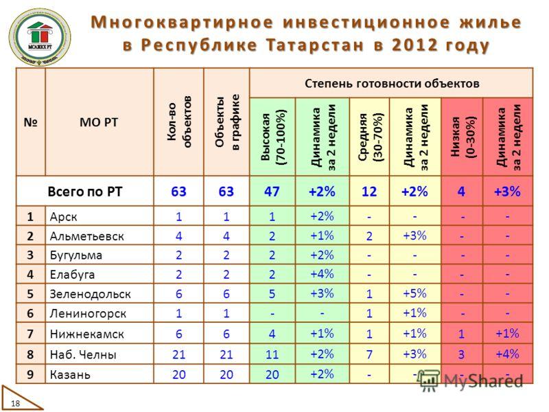 МО РТ Кол-во объектов Объекты в графике Степень готовности объектов Высокая (70-100%) Динамика за 2 недели Средняя (30-70%) Динамика за 2 недели Низкая (0-30%) Динамика за 2 недели Всего по РТ63 47 +2% 12 +2% 4 +3% 1Арск111 +2% - - - - 2Альметьевск44