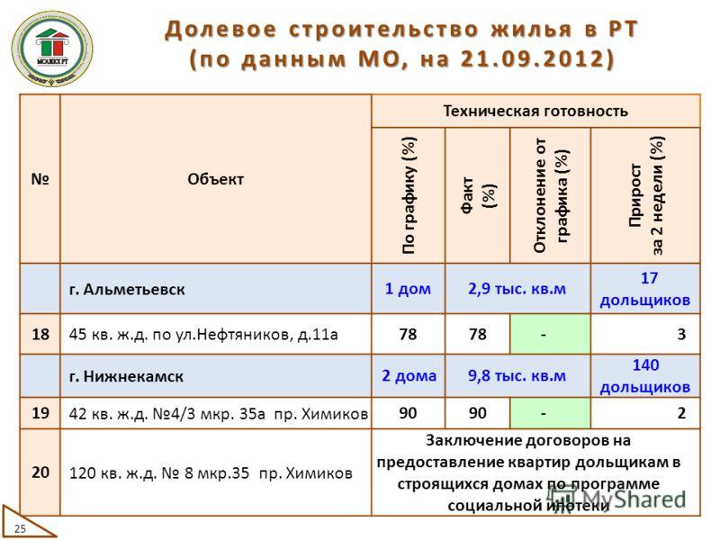 Объект Техническая готовность По графику (%) Факт (%) Отклонение от графика (%) Прирост за 2 недели (%) г. Альметьевск 1 дом2,9 тыс. кв.м 17 дольщиков 18 45 кв. ж.д. по ул.Нефтяников, д.11а 78 -3 г. Нижнекамск 2 дома9,8 тыс. кв.м 140 дольщиков 19 42