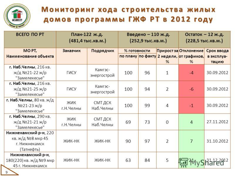 ВСЕГО ПО РТПлан-122 ж.д. (481,4 тыс.кв.м.) Введено – 110 ж.д. (252,9 тыс.кв.м.) Остаток – 12 ж.д. (228,5 тыс.кв.м.) МО РТ, Наименование объекта ЗаказчикПодрядчик% готовностиПрирост за 2 недели, % Отклонение от графиков, % Срок ввода в эксплуа- тацию