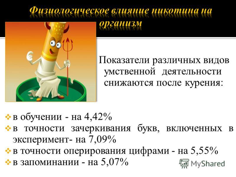 Показатели различных видов умственной деятельности снижаются после курения: в обучении - на 4,42% в точности зачеркивания букв, включенных в эксперимент- на 7,09% в точности оперирования цифрами - на 5,55% в запоминании - на 5,07%