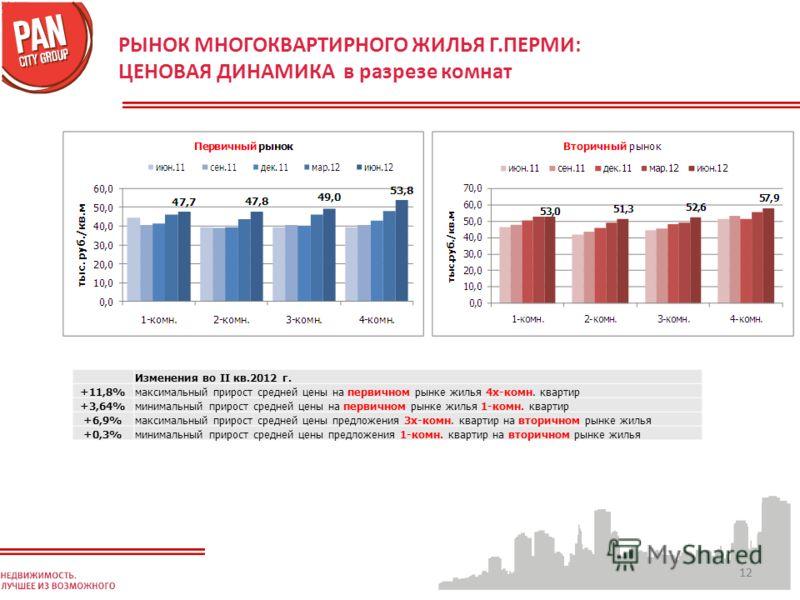 12 РЫНОК МНОГОКВАРТИРНОГО ЖИЛЬЯ Г.ПЕРМИ: ЦЕНОВАЯ ДИНАМИКА в разрезе комнат Изменения во II кв.2012 г. +11,8%максимальный прирост средней цены на первичном рынке жилья 4х-комн. квартир +3,64%минимальный прирост средней цены на первичном рынке жилья 1-