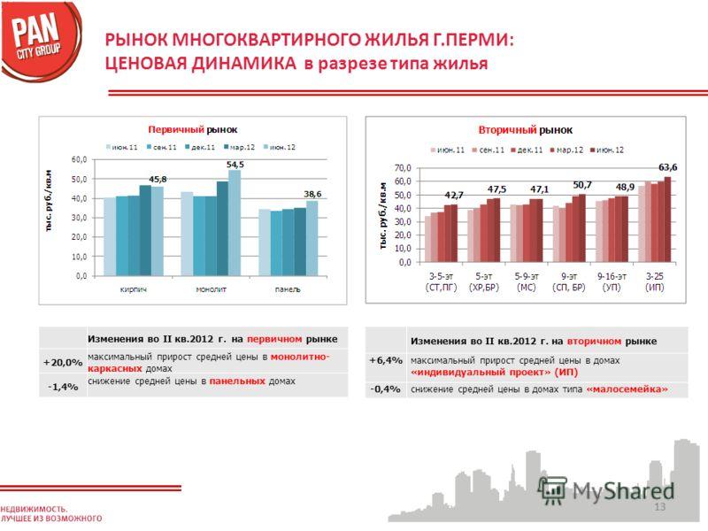 13 РЫНОК МНОГОКВАРТИРНОГО ЖИЛЬЯ Г.ПЕРМИ: ЦЕНОВАЯ ДИНАМИКА в разрезе типа жилья Изменения во II кв.2012 г. на вторичном рынке +6,4%максимальный прирост средней цены в домах «индивидуальный проект» (ИП) -0,4%снижение средней цены в домах типа «малосеме