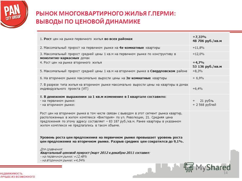 14 РЫНОК МНОГОКВАРТИРНОГО ЖИЛЬЯ Г.ПЕРМИ: ВЫВОДЫ ПО ЦЕНОВОЙ ДИНАМИКЕ 1. Рост цен на рынке первичного жилья во всех районах +7,33% 48 706 руб./кв.м 2. Максимальный прирост на первичном рынке на 4х-комнатные квартиры+11,8% 3. Максимальный прирост средне