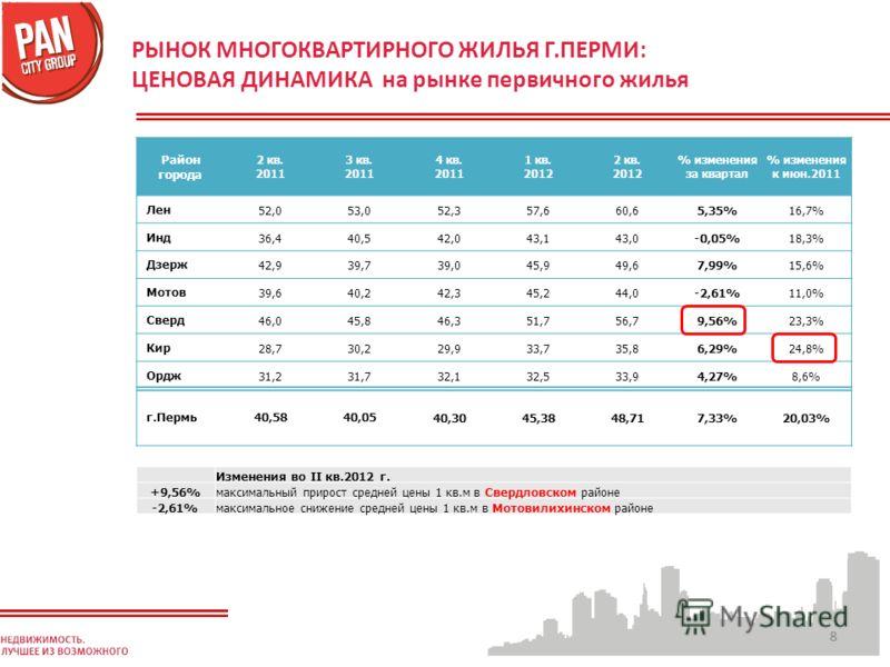 88 РЫНОК МНОГОКВАРТИРНОГО ЖИЛЬЯ Г.ПЕРМИ: ЦЕНОВАЯ ДИНАМИКА на рынке первичного жилья Район города 2 кв. 2011 3 кв. 2011 4 кв. 2011 1 кв. 2012 2 кв. 2012 % изменения за квартал % изменения к июн.2011 Лен52,053,052,357,660,65,35%16,7% Инд36,440,542,043,