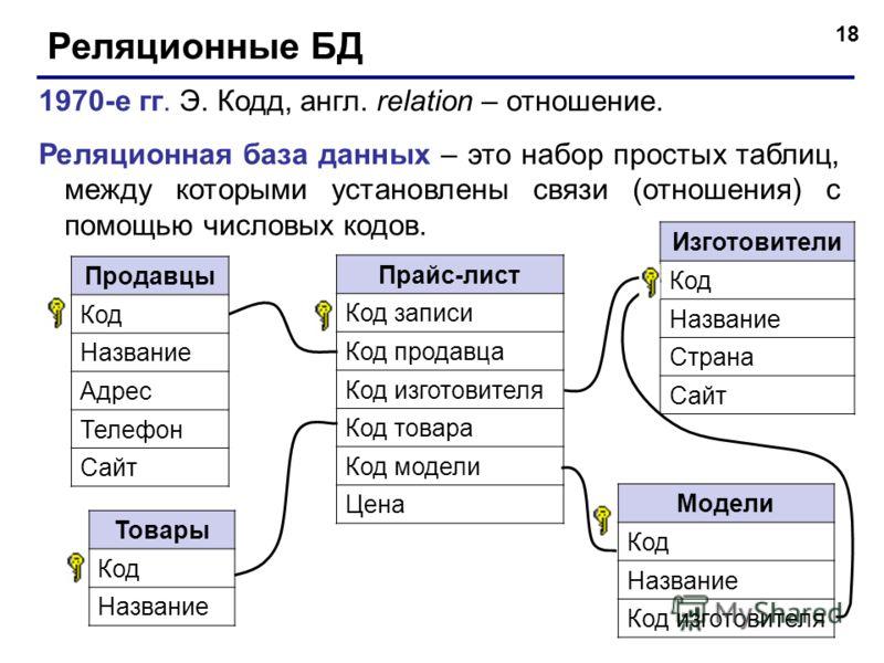 18 Реляционные БД 1970-е гг. Э. Кодд, англ. relation – отношение. Реляционная база данных – это набор простых таблиц, между которыми установлены связи (отношения) с помощью числовых кодов. Продавцы Код Название Адрес Телефон Сайт Изготовители Код Наз