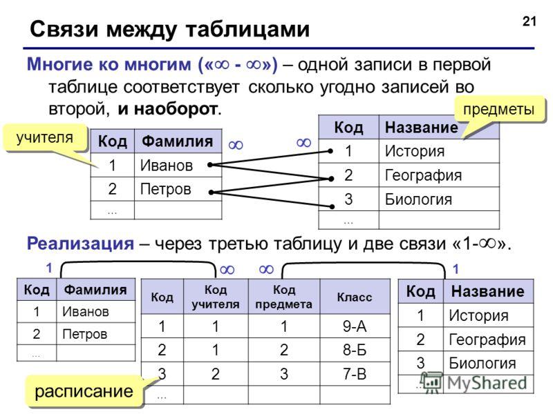 21 Связи между таблицами Многие ко многим (« - ») – одной записи в первой таблице соответствует сколько угодно записей во второй, и наоборот. КодФамилия 1Иванов 2Петров … КодНазвание 1История 2География 3Биология … Реализация – через третью таблицу и