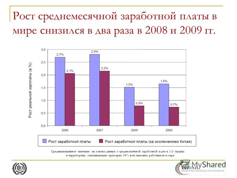 Рост среднемесячной заработной платы в мире снизился в два раза в 2008 и 2009 гг. Средневзвешенное значение на основе данных о среднемесячной заработной плате в 115 странах и территориях, охватывающих примерно 94% всех наемных работников в мере.