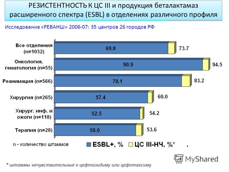 РЕЗИСТЕНТНОСТЬ К ЦС III и продукция беталактамаз расширенного спектра (ESBL) в отделениях различного профиля * штаммы нечувствительные к цефтазидиму или цефотаксиму Исследование «РЕВАНШ» 2006-07: 35 центров 26 городов РФ