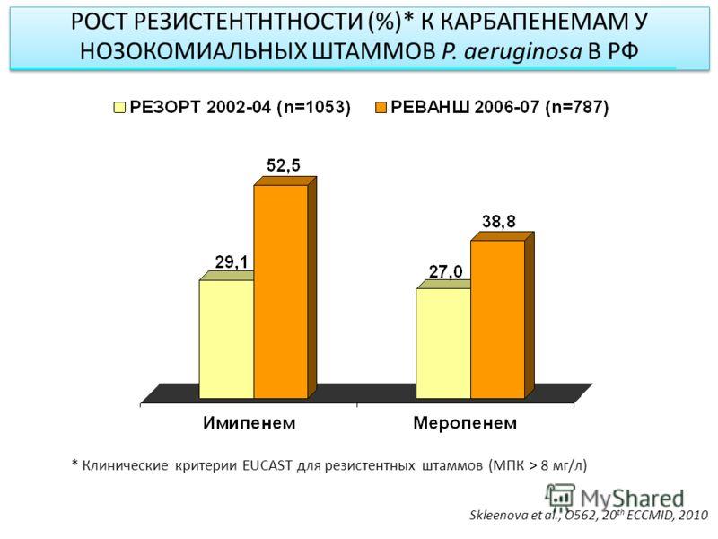 РОСТ РЕЗИСТЕНТНТНОСТИ (%)* К КАРБАПЕНЕМАМ У НОЗОКОМИАЛЬНЫХ ШТАММОВ P. aeruginosa В РФ * Клинические критерии EUCAST для резистентных штаммов (МПК > 8 мг/л) Skleenova et al., O562, 20 th ECCMID, 2010