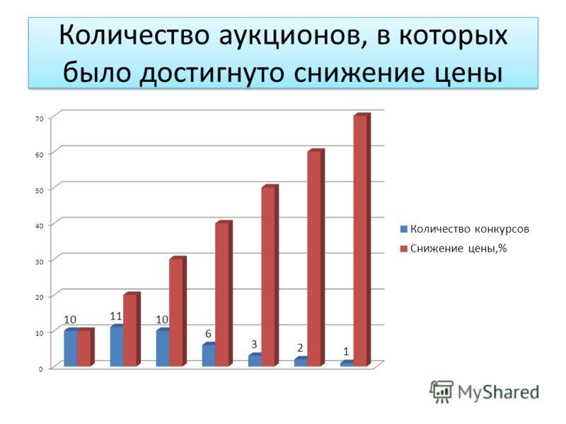 Количество аукционов, в которых было достигнуто снижение цены