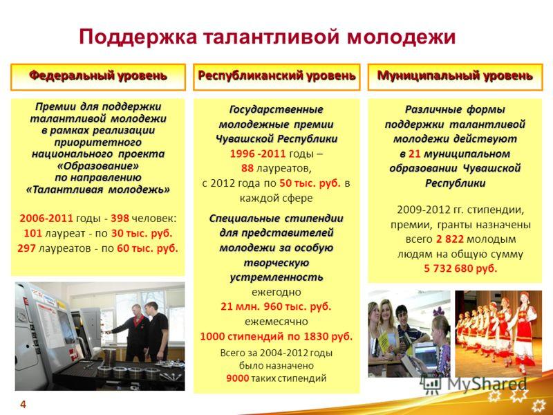 Федеральный уровень Поддержка талантливой молодежи Республиканский уровень Муниципальный уровень Государственные молодежные премии Чувашской Республики 1996 -2011 годы – 88 лауреатов, с 2012 года по 50 тыс. руб. в каждой сфере Специальные стипендии д