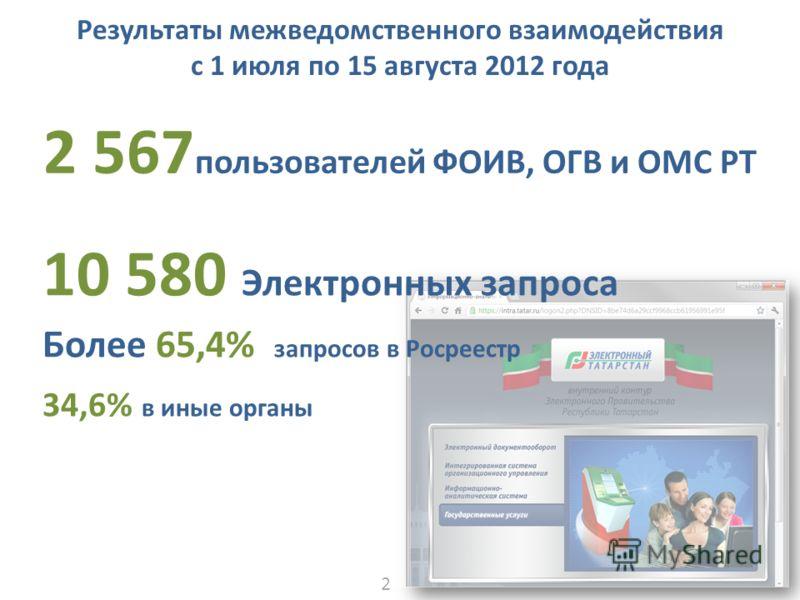 Результаты межведомственного взаимодействия c 1 июля по 15 августа 2012 года 10 580 Электронных запроса Более 65,4% запросов в Росреестр 34,6% в иные органы 2 567 пользователей ФОИВ, ОГВ и ОМС РТ 20
