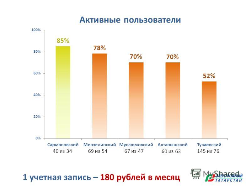 40 из 3469 из 54 60 из 63 67 из 47145 из 76 1 учетная запись – 180 рублей в месяц